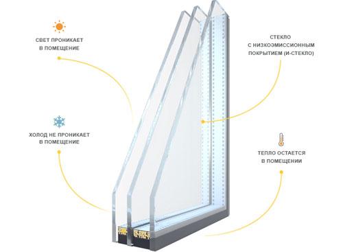 Энергосберигающее стекло